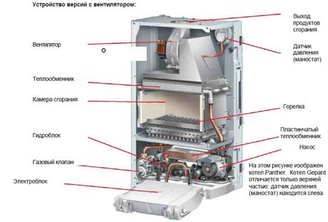 котел газовый двухконтурный Beretta инструкция - фото 4