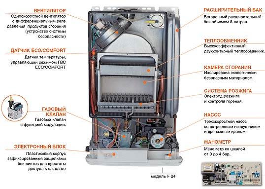 Как прочистить теплообменник в ферроли домипроджект 24 Пластины теплообменника Ридан НН 251 Кызыл