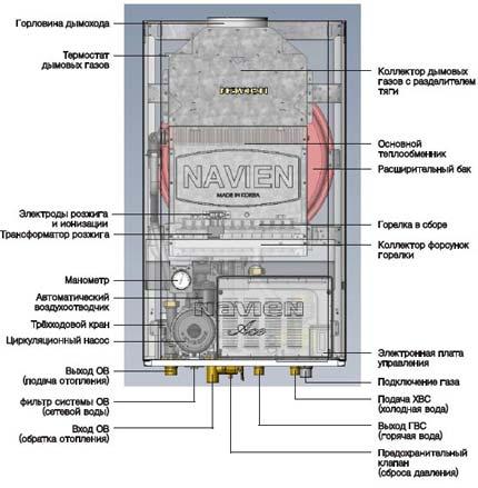 инструкция и устройство