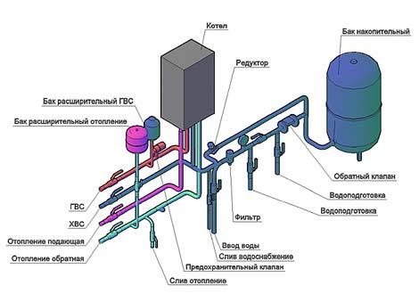 схема подключения двухконтурного газового котла