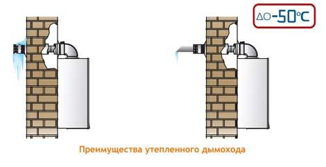 Коаксиновые дымоходы для газовых котлов комплекты дымоходы lokki