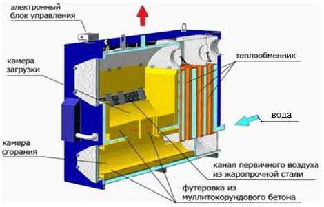Виды теплообменников для дровяных котлов Кожухотрубный испаритель WTK DFE 610 Новотроицк