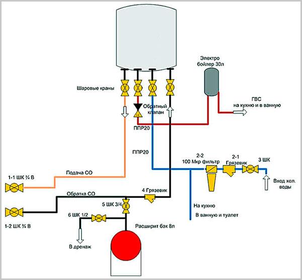 Схема гидравлической обвязки газового котла