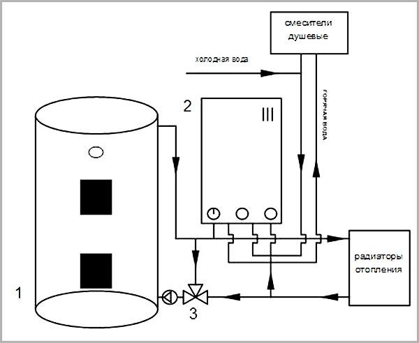 Пример системы отопления на газовом и твердотопливном котле одновременно