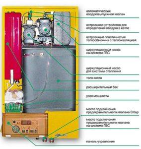 Электрические котлы отопления для дома