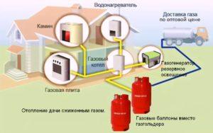 Способы отопления частного дома