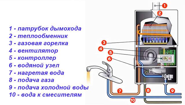 Газовый и электрический бойлеры