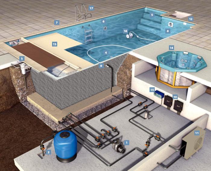 Отопление для бассейна