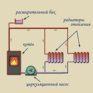 Отопление с принудительной циркуляцией