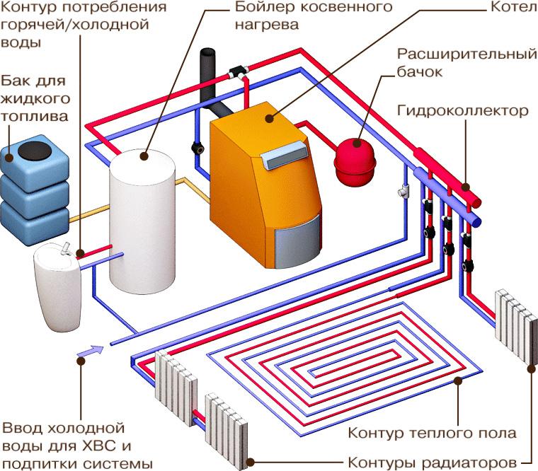 Преимущества электрического отопления в частном доме