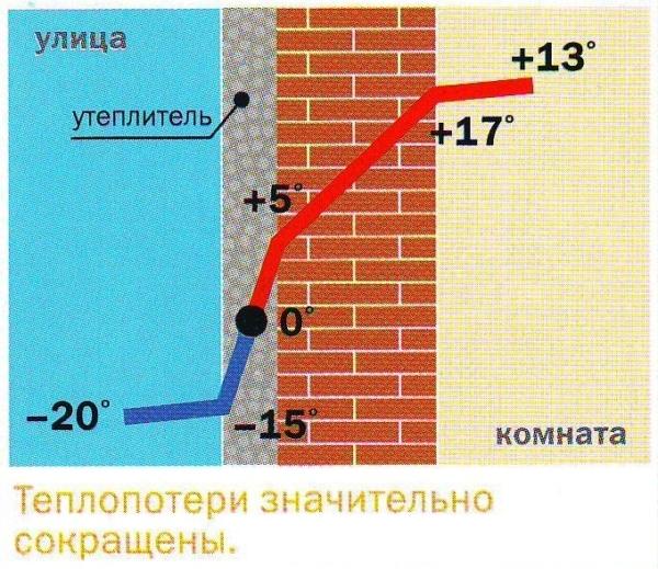 Выгода наружного утепления фасадов